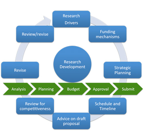 The Research Development Continuum