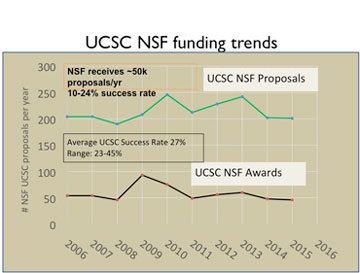 UCSC NSF Funding Trends